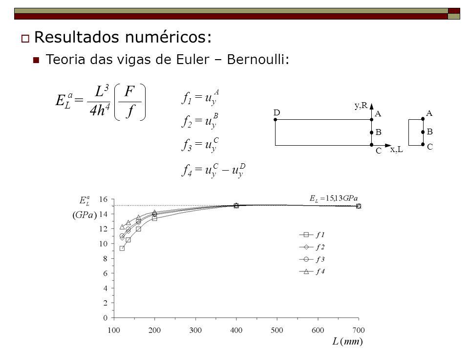 Teoria das vigas de Euler – Bernoulli: E L = L 3 F 4h 4 f a f 1 = u y f 2 = u y f 3 = u y f 4 = u y – u y A B C C D D A B C x,L y,R A B C Resultados n