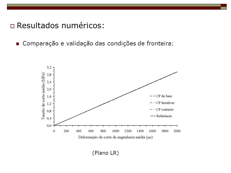 Comparação e validação das condições de fronteira: Resultados numéricos: (Plano LR)