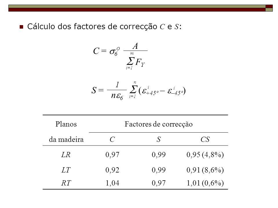 Cálculo dos factores de correcção C e S : A C = 6 O F Y i=1 m S = +45º – –45º ) i=1 n i i n 6 1 PlanosFactores de correcção da madeiraCSCS LR0,970,990