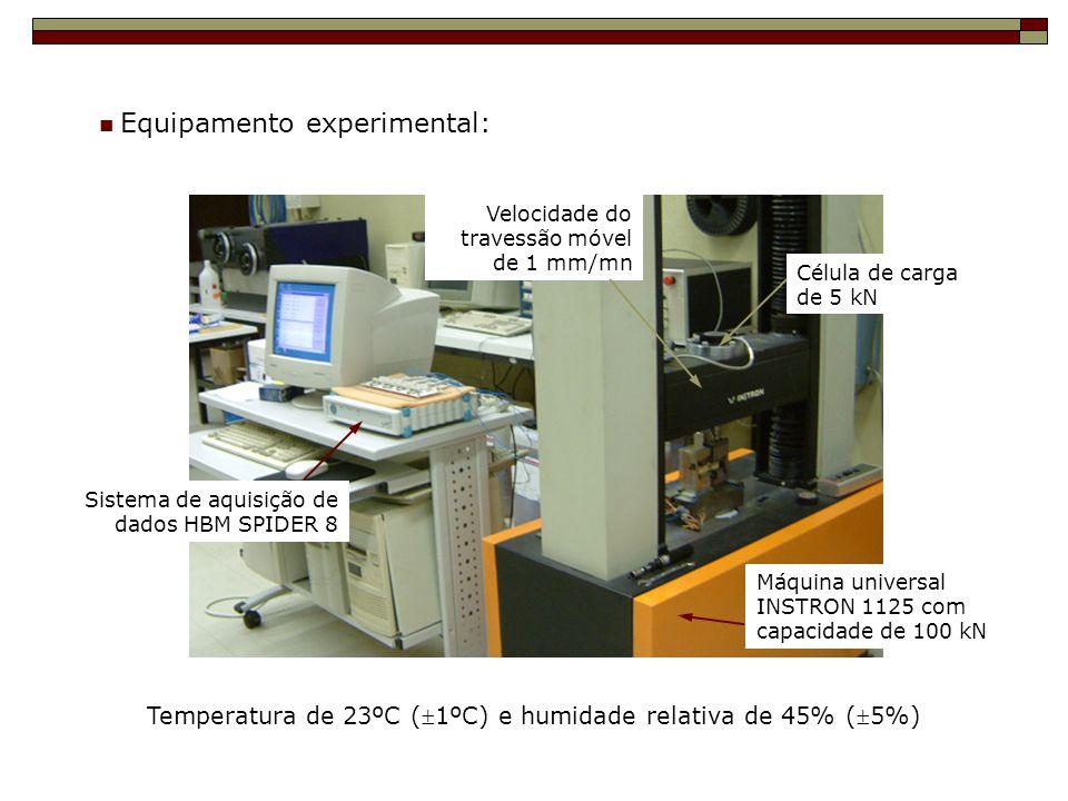 Máquina universal INSTRON 1125 com capacidade de 100 kN Sistema de aquisição de dados HBM SPIDER 8 Temperatura de 23ºC (1ºC) e humidade relativa de 45