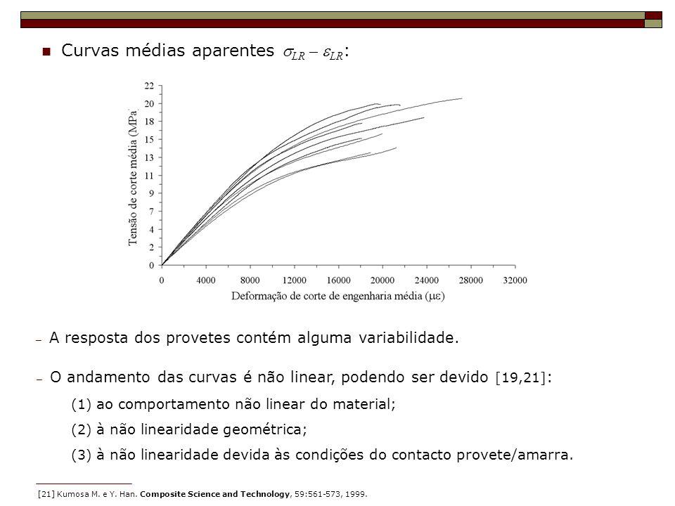 Curvas médias aparentes LR – LR : A resposta dos provetes contém alguma variabilidade. O andamento das curvas é não linear, podendo ser devido [19,21]