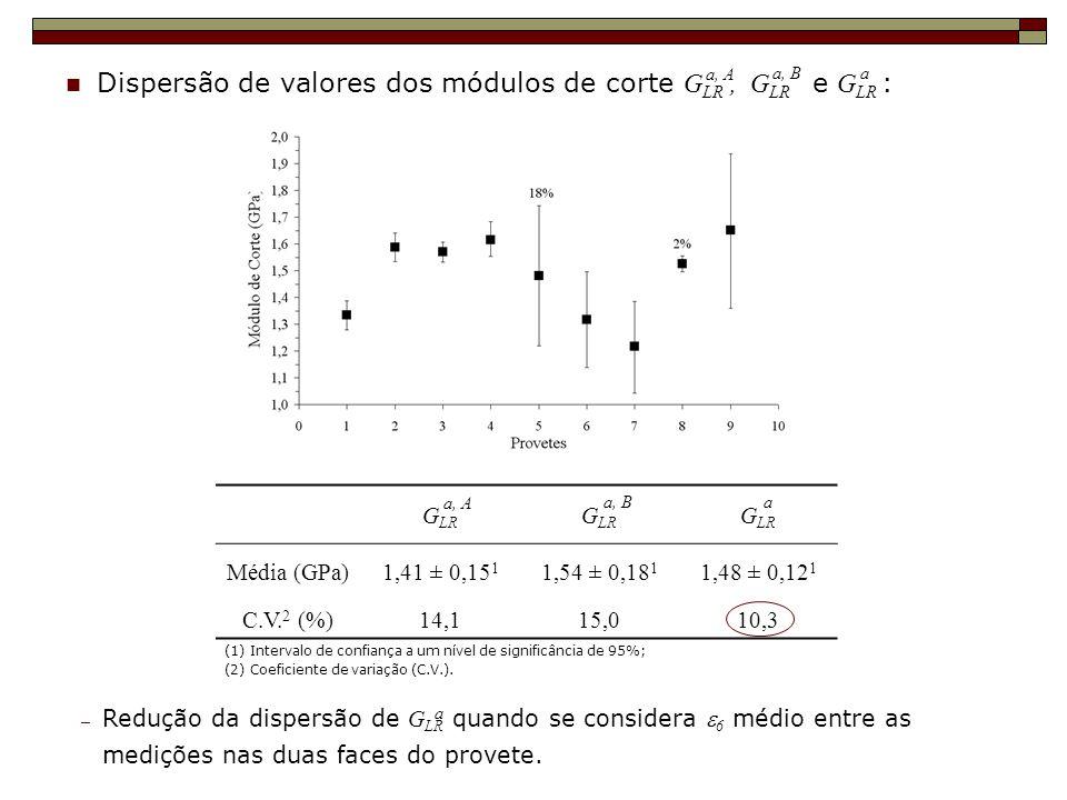 Dispersão de valores dos módulos de corte G LR, G LR e G LR : a, A a, Ba G LR Média (GPa)1,41 ± 0,15 1 1,54 ± 0,18 1 1,48 ± 0,12 1 C.V. 2 (%)14,115,01