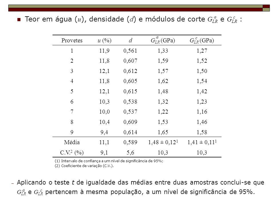 Teor em água ( u ), densidade ( d ) e módulos de corte G LR e G LR : c (1) Intervalo de confiança a um nível de significância de 95%; (2) Coeficiente