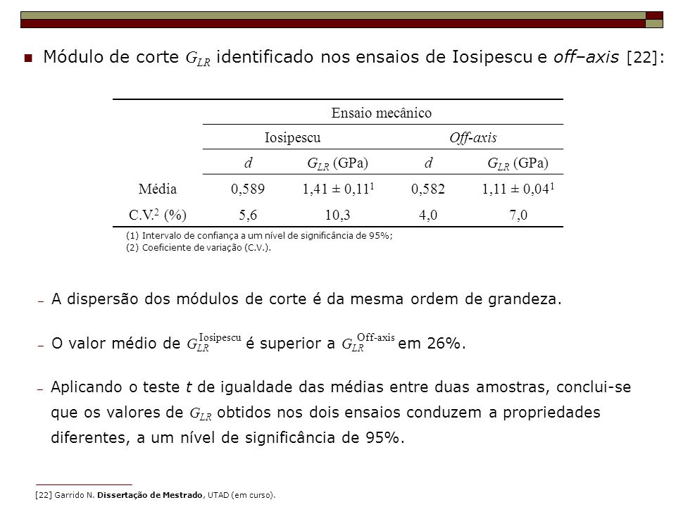 Módulo de corte G LR identificado nos ensaios de Iosipescu e off–axis [22] : (1) Intervalo de confiança a um nível de significância de 95%; (2) Coefic