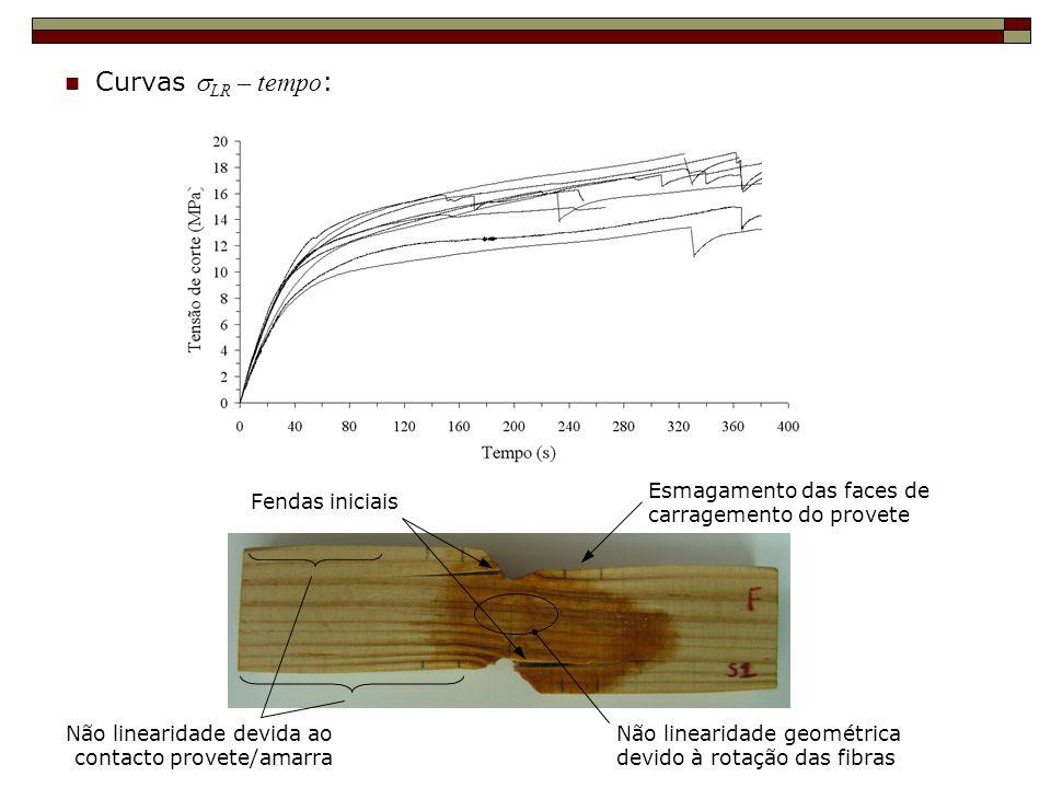 Curvas LR – tempo : Fendas iniciais Não linearidade geométrica devido à rotação das fibras Não linearidade devida ao contacto provete/amarra Esmagamen