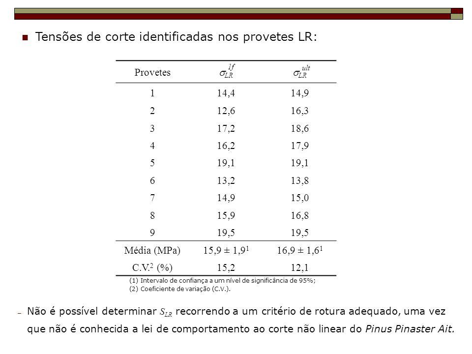 Tensões de corte identificadas nos provetes LR: (1) Intervalo de confiança a um nível de significância de 95%; (2) Coeficiente de variação (C.V.). Pro