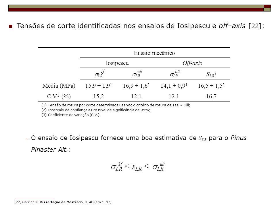 Tensões de corte identificadas nos ensaios de Iosipescu e off–axis [22] : Ensaio mecânico IosipescuOff-axis LR S LR 1 Média (MPa)15,9 ± 1,9 1 16,9 ± 1