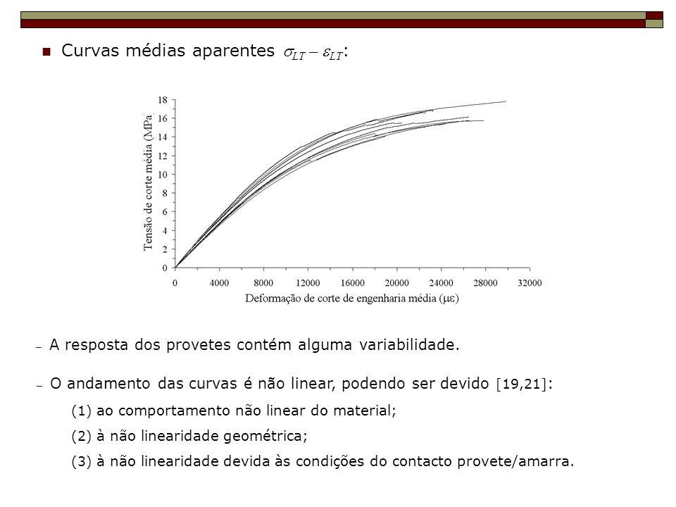 Curvas médias aparentes LT – LT : A resposta dos provetes contém alguma variabilidade. O andamento das curvas é não linear, podendo ser devido [19,21]