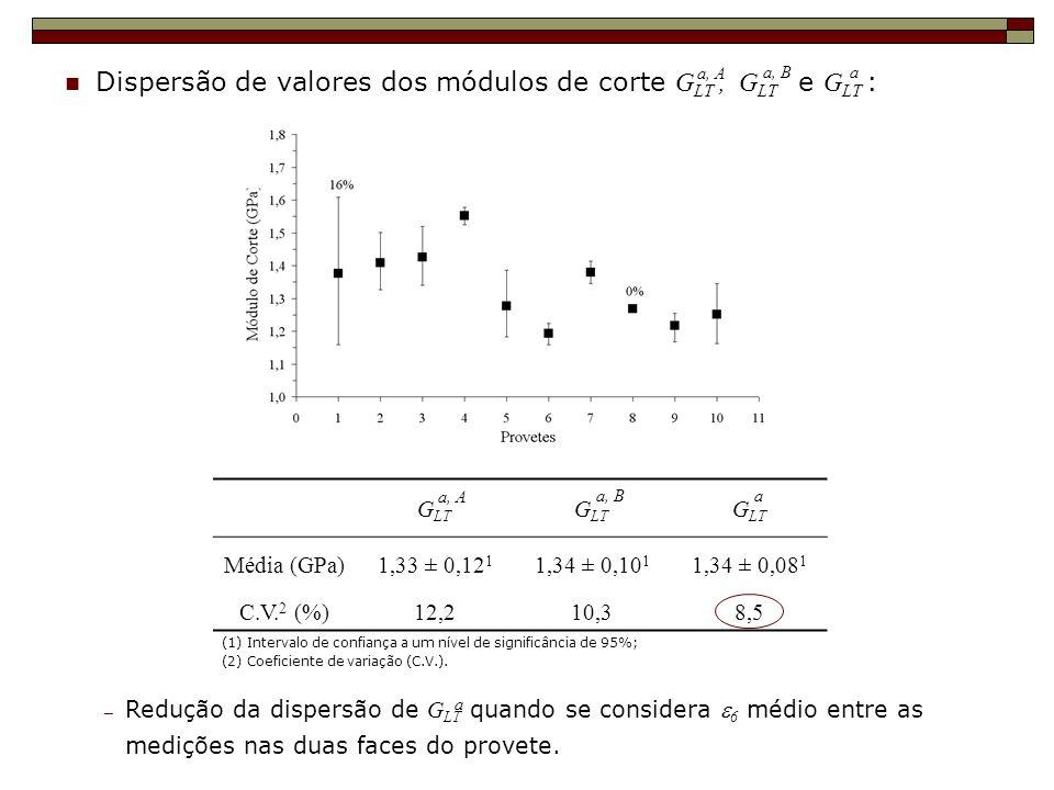 Dispersão de valores dos módulos de corte G LT, G LT e G LT : a, A a, Ba G LT Média (GPa)1,33 ± 0,12 1 1,34 ± 0,10 1 1,34 ± 0,08 1 C.V. 2 (%)12,210,38