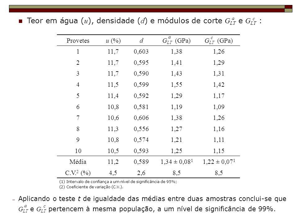 Teor em água ( u ), densidade ( d ) e módulos de corte G LT e G LT : c (1) Intervalo de confiança a um nível de significância de 95%; (2) Coeficiente