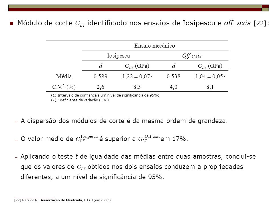 Módulo de corte G LT identificado nos ensaios de Iosipescu e off–axis [22] : (1) Intervalo de confiança a um nível de significância de 95%; (2) Coefic