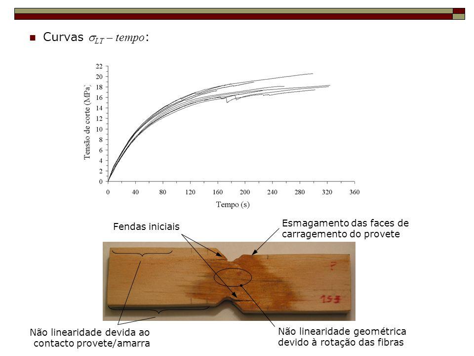 Curvas LT – tempo : Fendas iniciais Não linearidade geométrica devido à rotação das fibras Não linearidade devida ao contacto provete/amarra Esmagamen