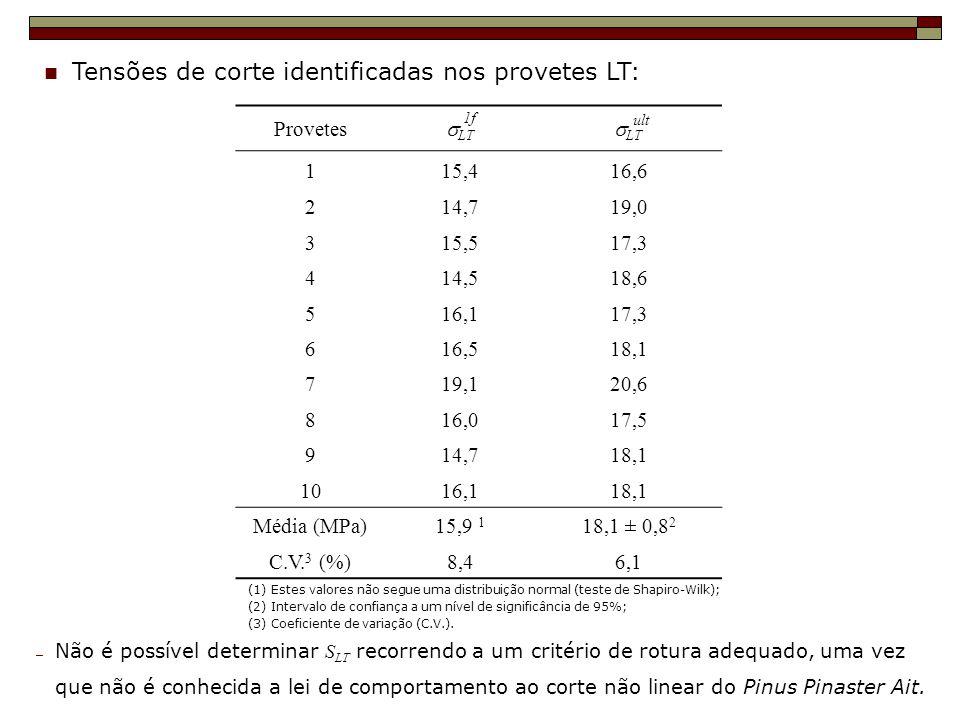 Tensões de corte identificadas nos provetes LT: (1) Estes valores não segue uma distribuição normal (teste de Shapiro-Wilk); (2) Intervalo de confianç