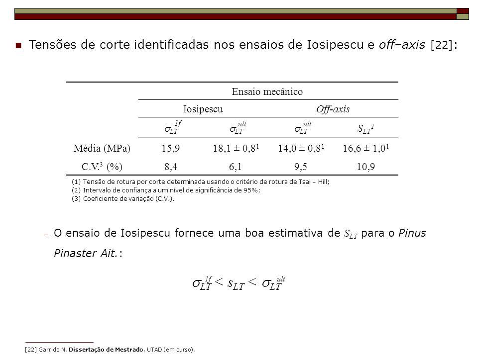 Tensões de corte identificadas nos ensaios de Iosipescu e off–axis [22] : Ensaio mecânico IosipescuOff-axis LT S LT 1 Média (MPa)15,918,1 ± 0,8 1 14,0