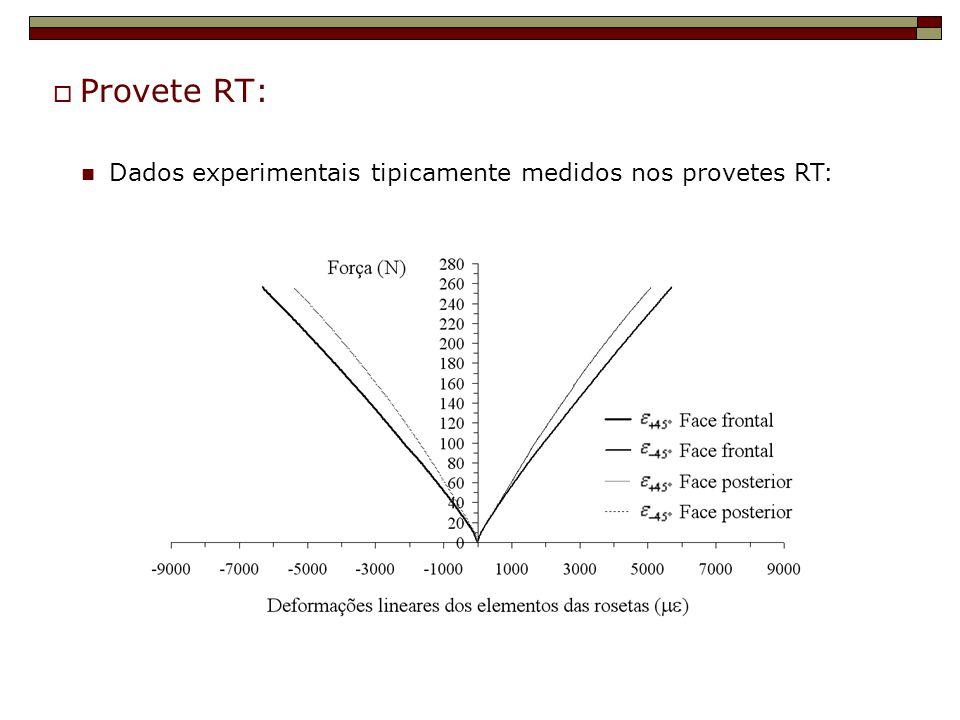 Provete RT: Dados experimentais tipicamente medidos nos provetes RT:
