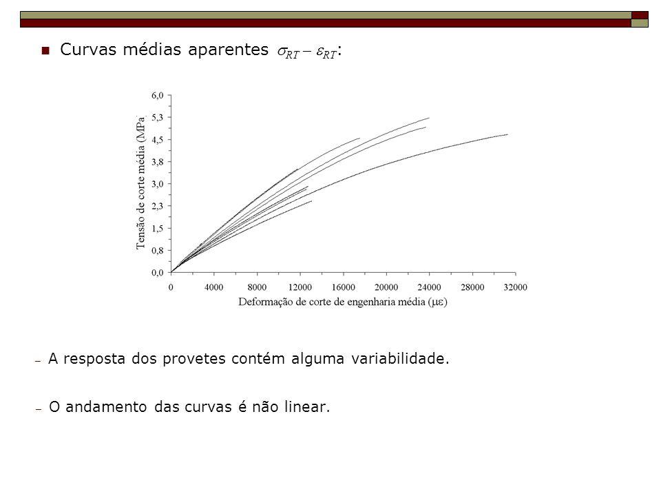 Curvas médias aparentes RT – RT : A resposta dos provetes contém alguma variabilidade. O andamento das curvas é não linear.