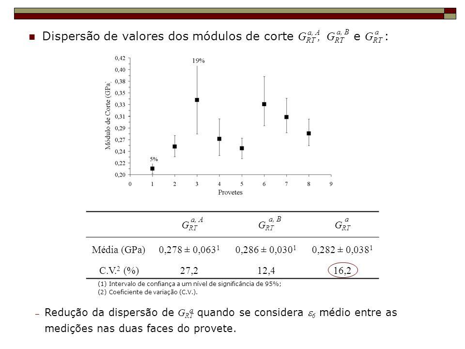 Dispersão de valores dos módulos de corte G RT, G RT e G RT : a, A a, Ba G RT Média (GPa)0,278 ± 0,063 1 0,286 ± 0,030 1 0,282 ± 0,038 1 C.V. 2 (%)27,