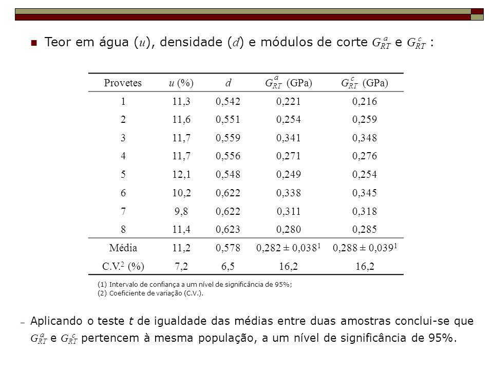 Teor em água ( u ), densidade ( d ) e módulos de corte G RT e G RT : c (1) Intervalo de confiança a um nível de significância de 95%; (2) Coeficiente