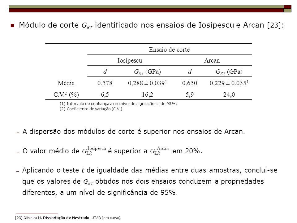 Módulo de corte G RT identificado nos ensaios de Iosipescu e Arcan [23] : (1) Intervalo de confiança a um nível de significância de 95%; (2) Coeficien