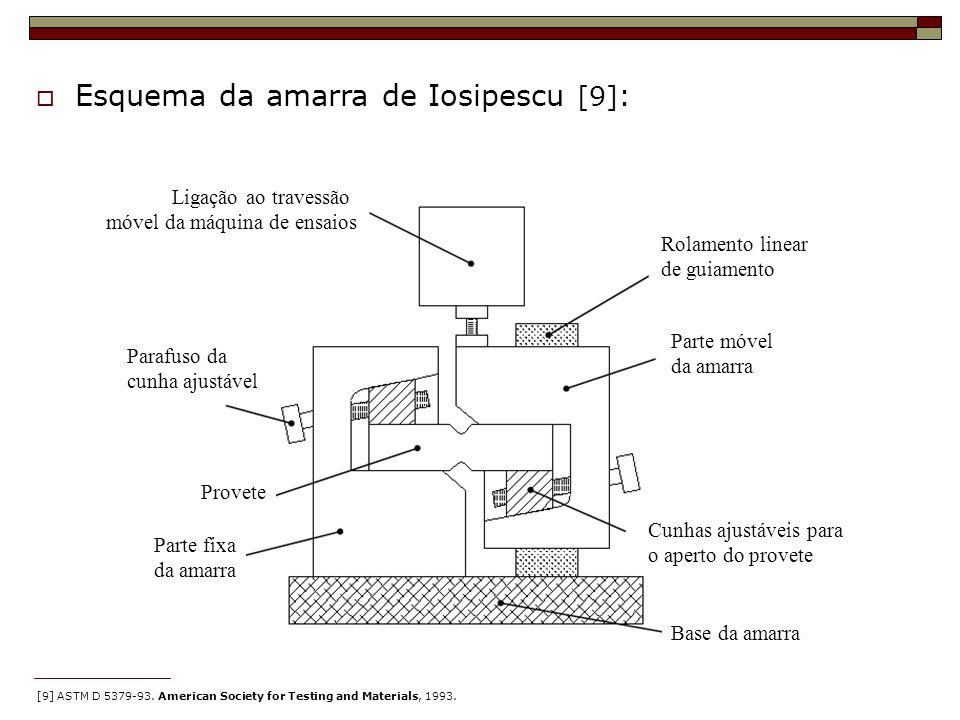 Esquema da amarra de Iosipescu [9] : [9] ASTM D 5379-93. American Society for Testing and Materials, 1993. Parafuso da cunha ajustável Provete Parte f