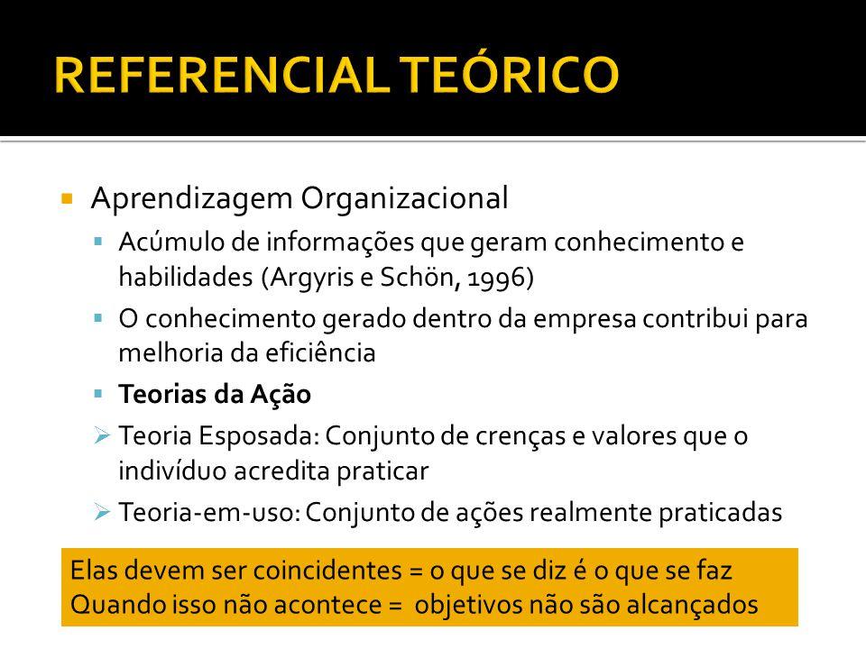 Aprendizagem Organizacional Acúmulo de informações que geram conhecimento e habilidades (Argyris e Schön, 1996) O conhecimento gerado dentro da empresa contribui para melhoria da eficiência Teorias da Ação Teoria Esposada: Conjunto de crenças e valores que o indivíduo acredita praticar Teoria-em-uso: Conjunto de ações realmente praticadas Elas devem ser coincidentes = o que se diz é o que se faz Quando isso não acontece = objetivos não são alcançados