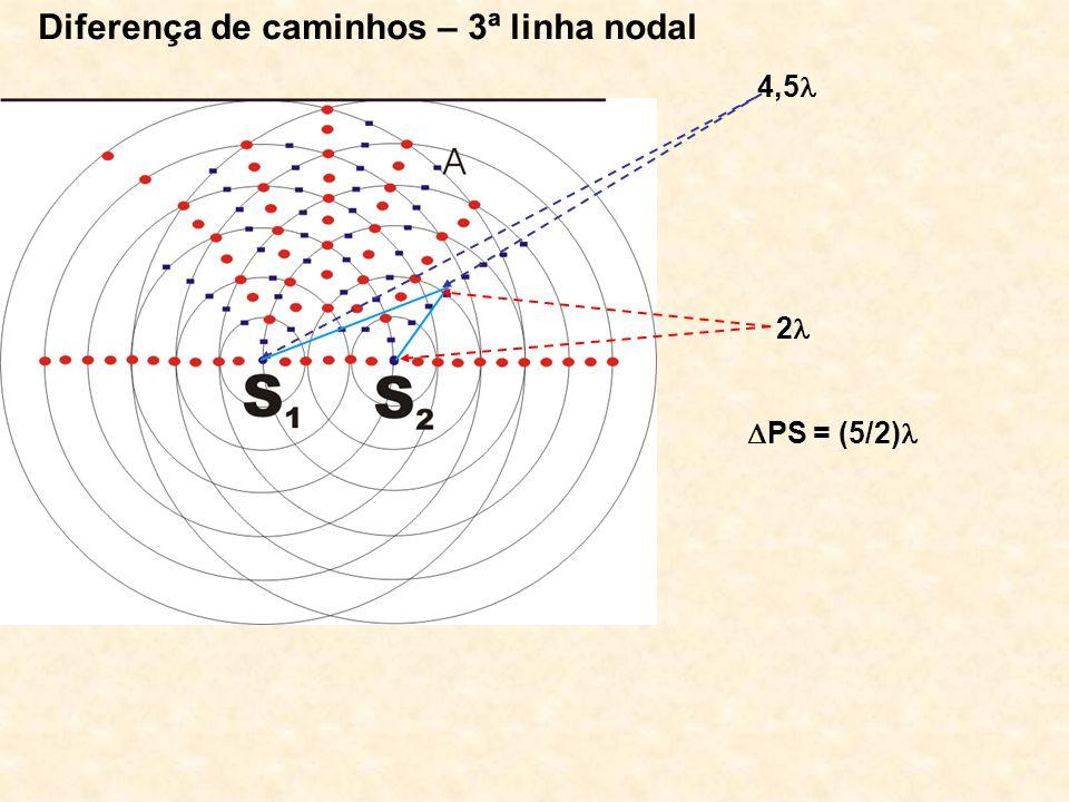 Diferença de caminhos – 3ª linha nodal 4,5 2 PS = (5/2)