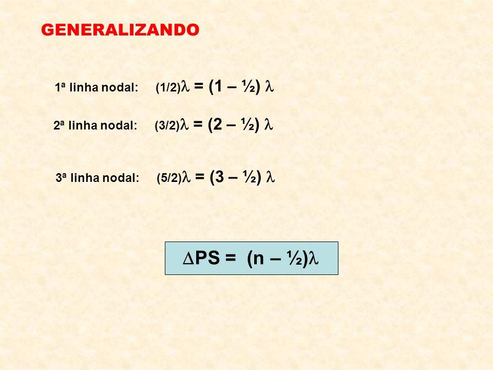 GENERALIZANDO 1ª linha nodal: (1/2) = (1 – ½) 2ª linha nodal: (3/2) = (2 – ½) 3ª linha nodal: (5/2) = (3 – ½) PS = (n – ½)