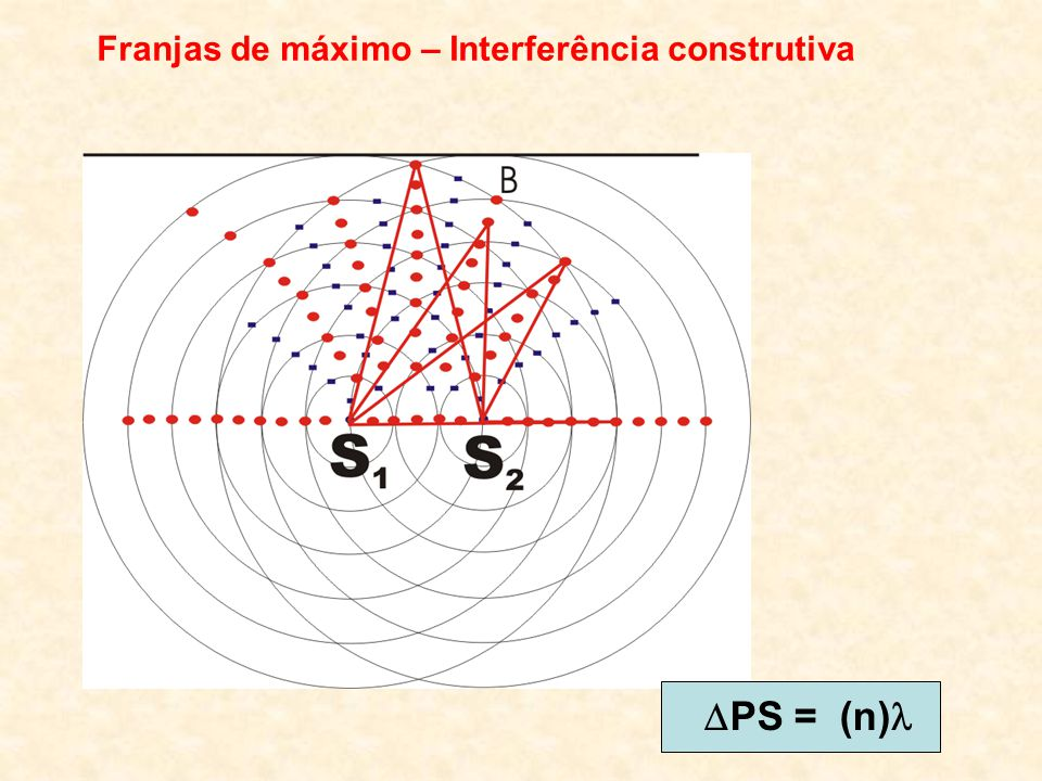 PS = (n) Franjas de máximo – Interferência construtiva