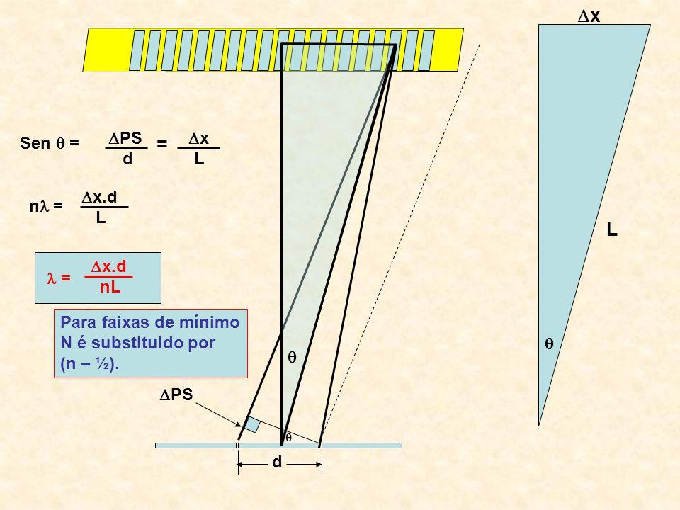 x L PS d n = x.d L = x.d nL Para faixas de mínimo N é substituido por (n – ½). PS x d L = Sen =