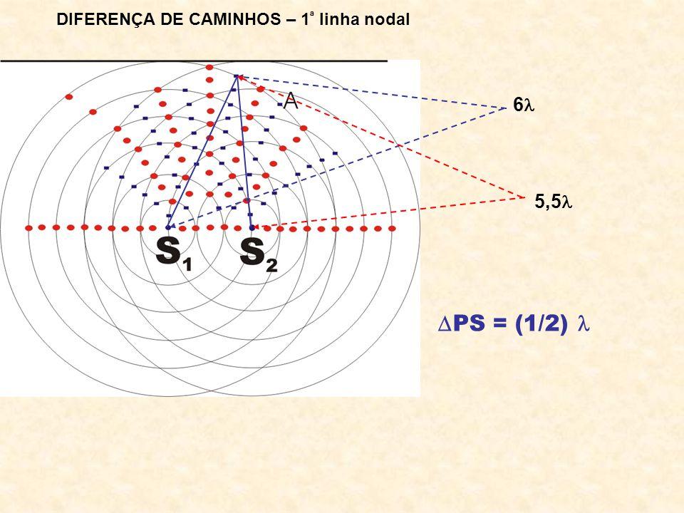 Diferença de caminhos – 2ª linha nodal 5,5 4 PS = (3/2)