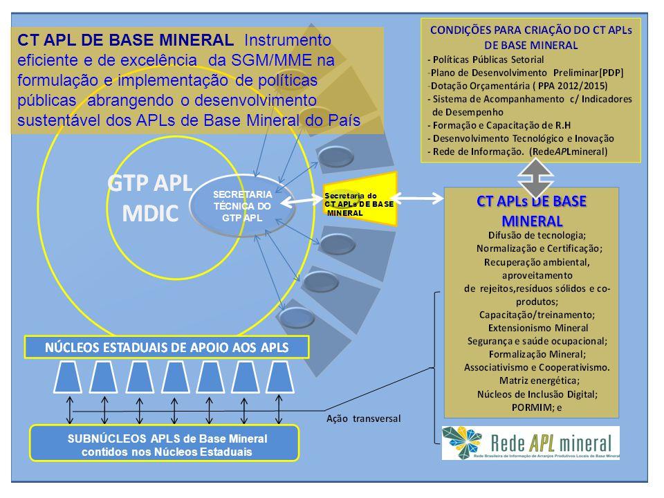 CT APL DE BASE MINERAL Instrumento eficiente e de excelência da SGM/MME na formulação e implementação de políticas públicas abrangendo o desenvolvimen