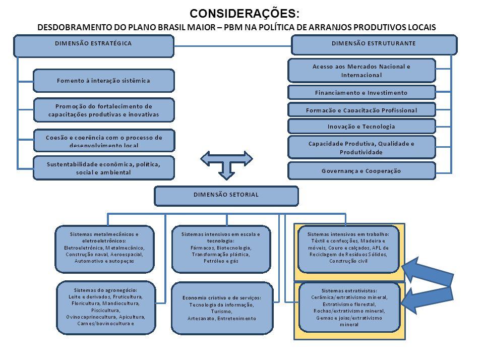 DESDOBRAMENTO DO PLANO BRASIL MAIOR – PBM NA POLÍTICA DE ARRANJOS PRODUTIVOS LOCAIS CONSIDERAÇÕES: