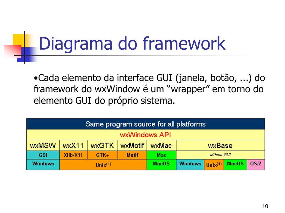 10 Diagrama do framework Cada elemento da interface GUI (janela, botão,...) do framework do wxWindow é um wrapper em torno do elemento GUI do próprio sistema.