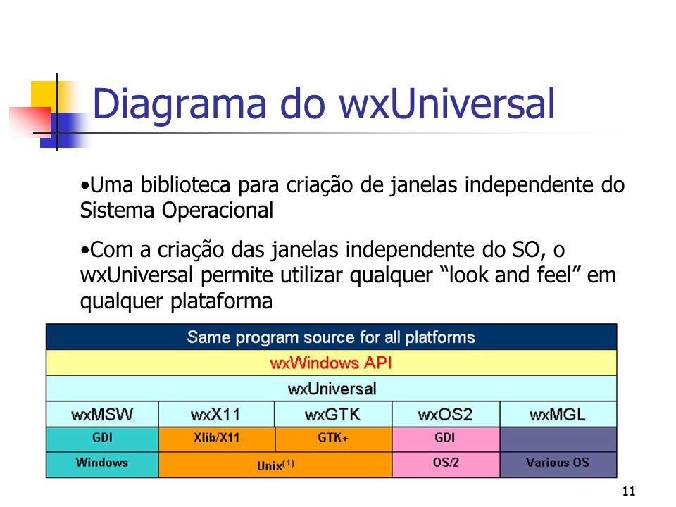 11 Diagrama do wxUniversal Uma biblioteca para criação de janelas independente do Sistema Operacional Com a criação das janelas independente do SO, o wxUniversal permite utilizar qualquer look and feel em qualquer plataforma