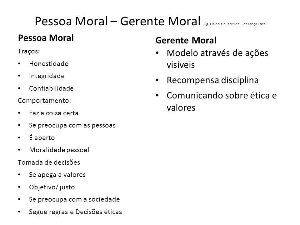 Pessoa Moral – Gerente Moral Fig. Os dois pilares da Liderança Ética Pessoa Moral Traços: Honestidade Integridade Confiabilidade Comportamento: Faz a