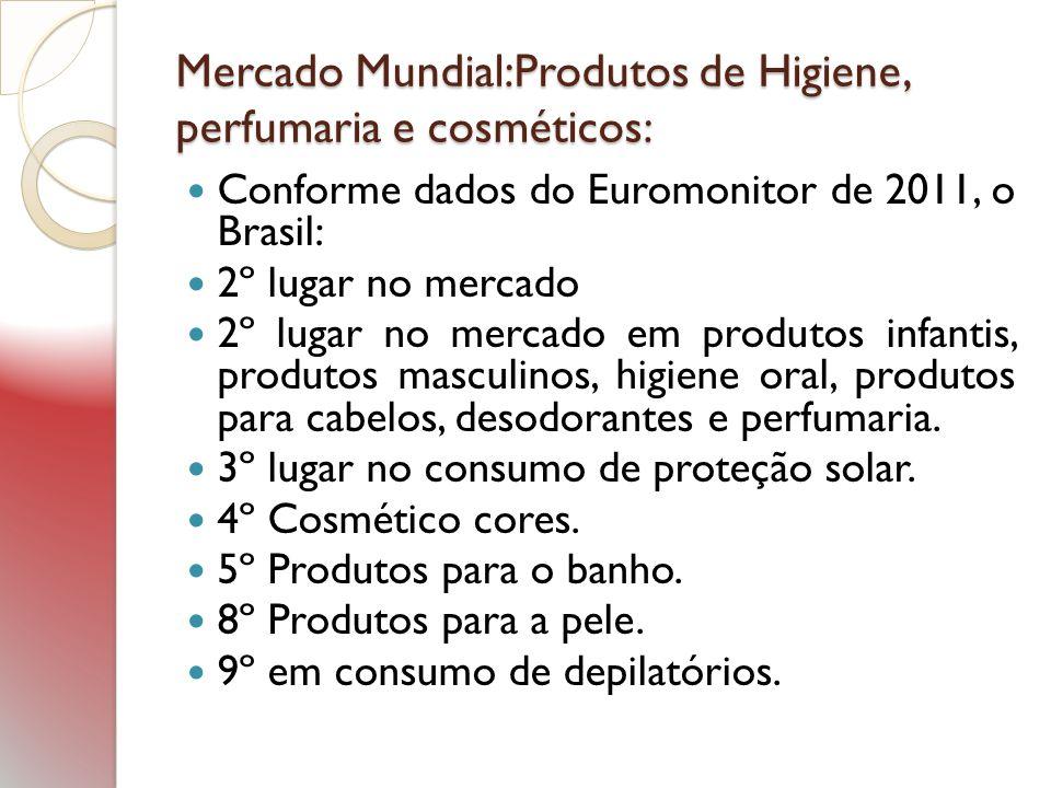 Mercado Mundial:Produtos de Higiene, perfumaria e cosméticos: Conforme dados do Euromonitor de 2011, o Brasil: 2º lugar no mercado 2º lugar no mercado