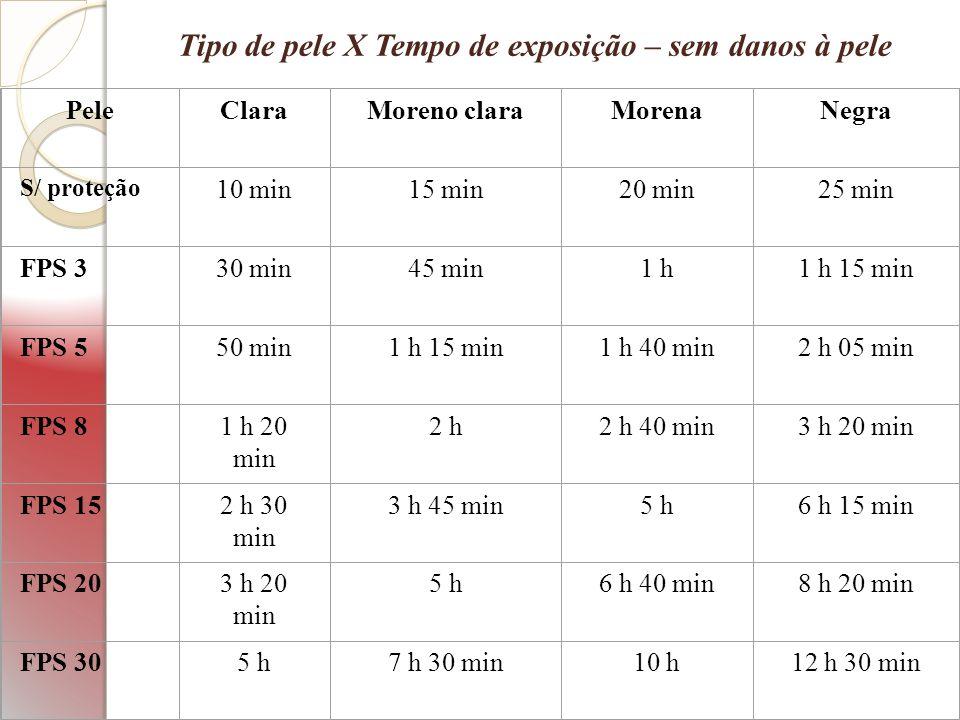 PeleClaraMoreno claraMorenaNegra S/ proteção 10 min15 min20 min25 min FPS 330 min45 min1 h1 h 15 min FPS 550 min1 h 15 min1 h 40 min2 h 05 min FPS 81