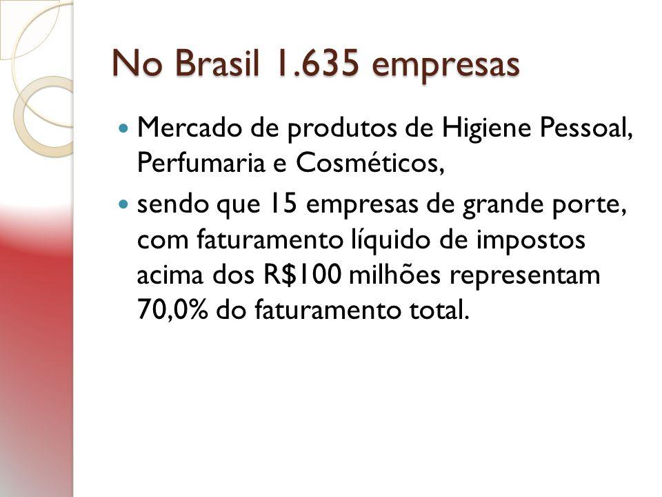 No Brasil 1.635 empresas Mercado de produtos de Higiene Pessoal, Perfumaria e Cosméticos, sendo que 15 empresas de grande porte, com faturamento líqui