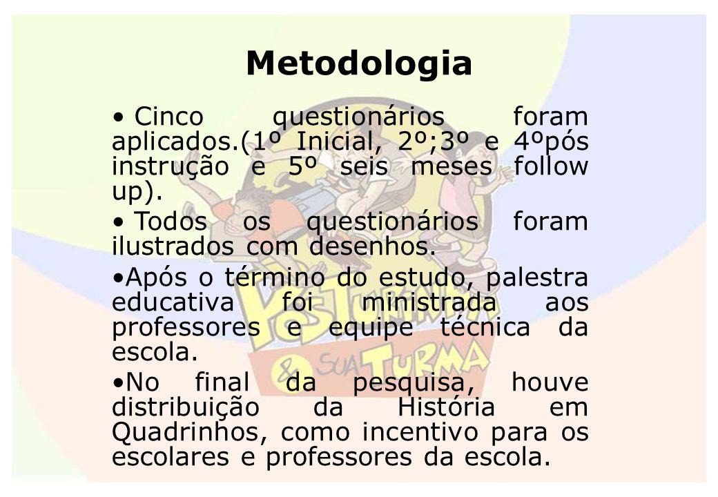 Metodologia Cinco questionários foram aplicados.(1º Inicial, 2º;3º e 4ºpós instrução e 5º seis meses follow up). Todos os questionários foram ilustrad