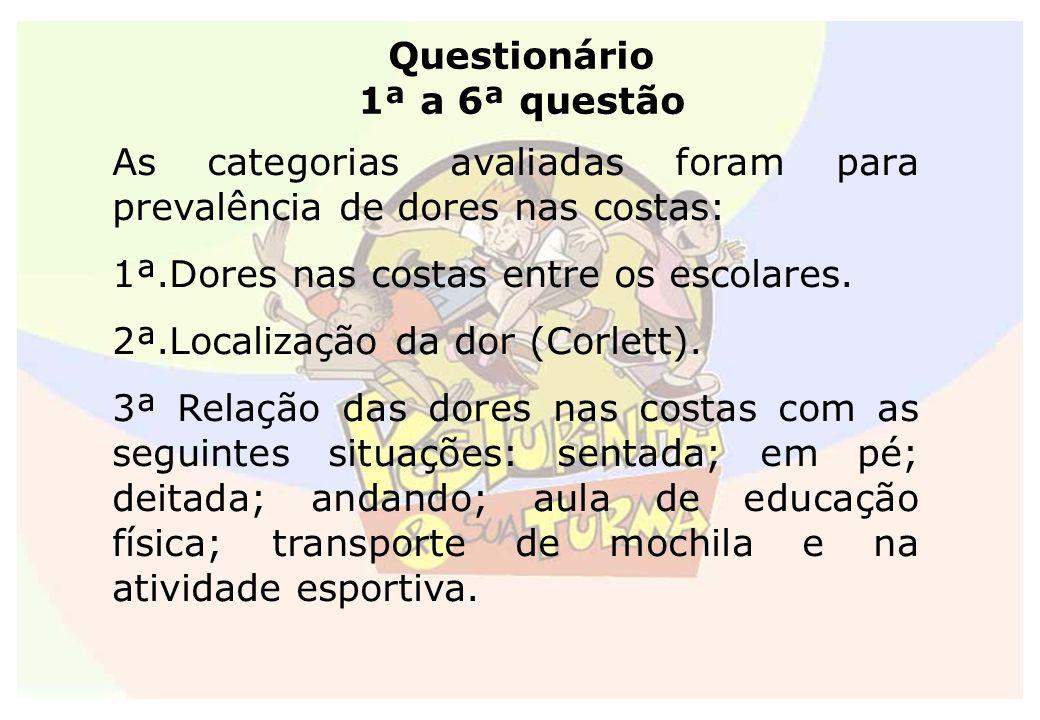 Questionário 1ª a 6ª questão As categorias avaliadas foram para prevalência de dores nas costas: 1ª.Dores nas costas entre os escolares. 2ª.Localizaçã