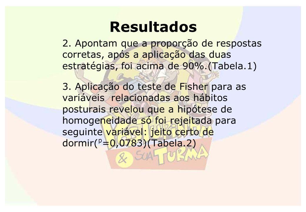 Resultados 2. Apontam que a proporção de respostas corretas, após a aplicação das duas estratégias, foi acima de 90%.(Tabela.1) 3. Aplicação do teste