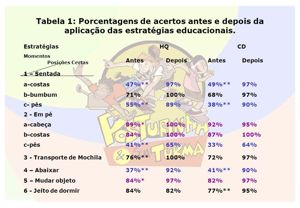 Tabela 1: Porcentagens de acertos antes e depois da aplicação das estratégias educacionais. EstratégiasHQCD Momentos Posições Certas AntesDepoisAntesD