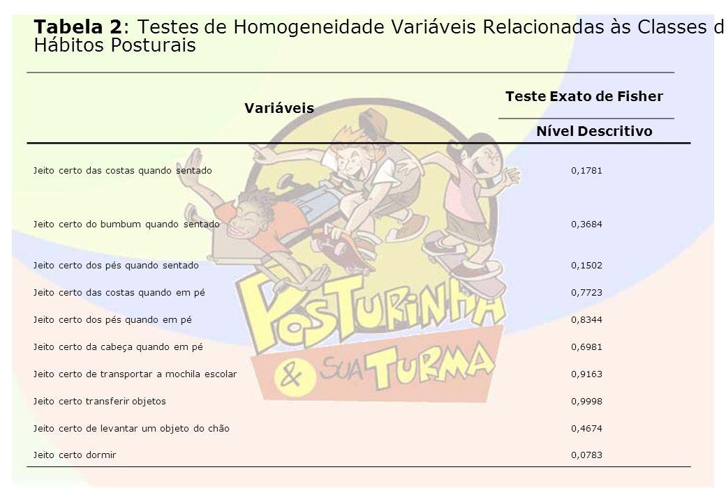 Tabela 2: Testes de Homogeneidade Variáveis Relacionadas às Classes de Hábitos Posturais Variáveis Teste Exato de Fisher Nível Descritivo Jeito certo
