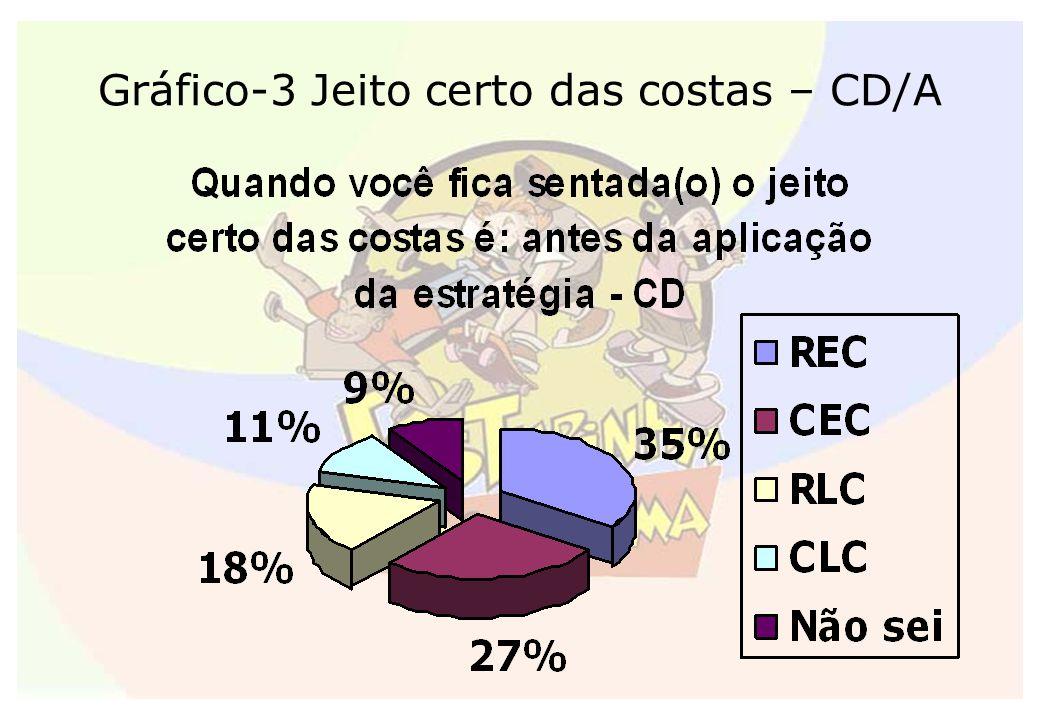 Gráfico-3 Jeito certo das costas – CD/A