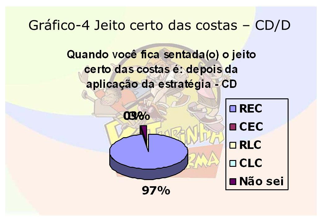 Gráfico-4 Jeito certo das costas – CD/D