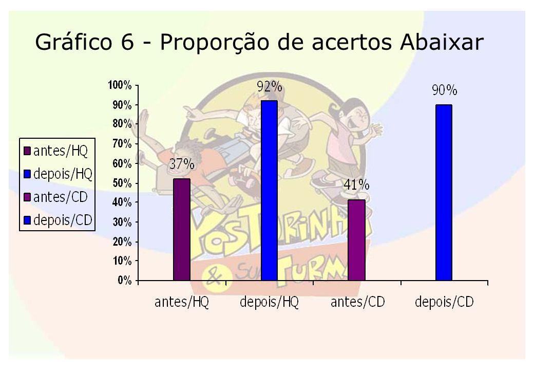 Gráfico 6 - Proporção de acertos Abaixar