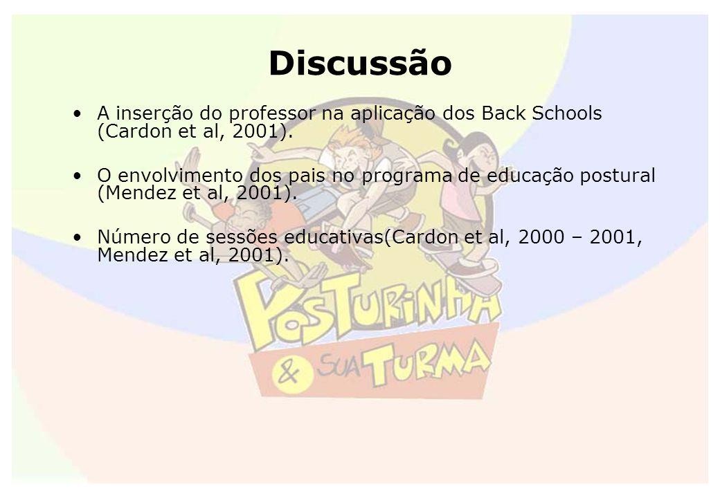 Discussão A inserção do professor na aplicação dos Back Schools (Cardon et al, 2001). O envolvimento dos pais no programa de educação postural (Mendez
