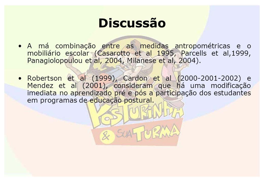Discussão A má combinação entre as medidas antropométricas e o mobiliário escolar (Casarotto et al 1995, Parcells et al,1999, Panagiolopoulou et al, 2