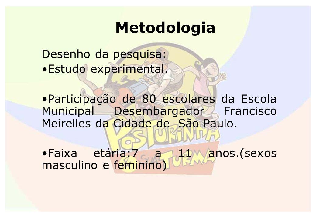 Metodologia Desenho da pesquisa: Estudo experimental. Participação de 80 escolares da Escola Municipal Desembargador Francisco Meirelles da Cidade de