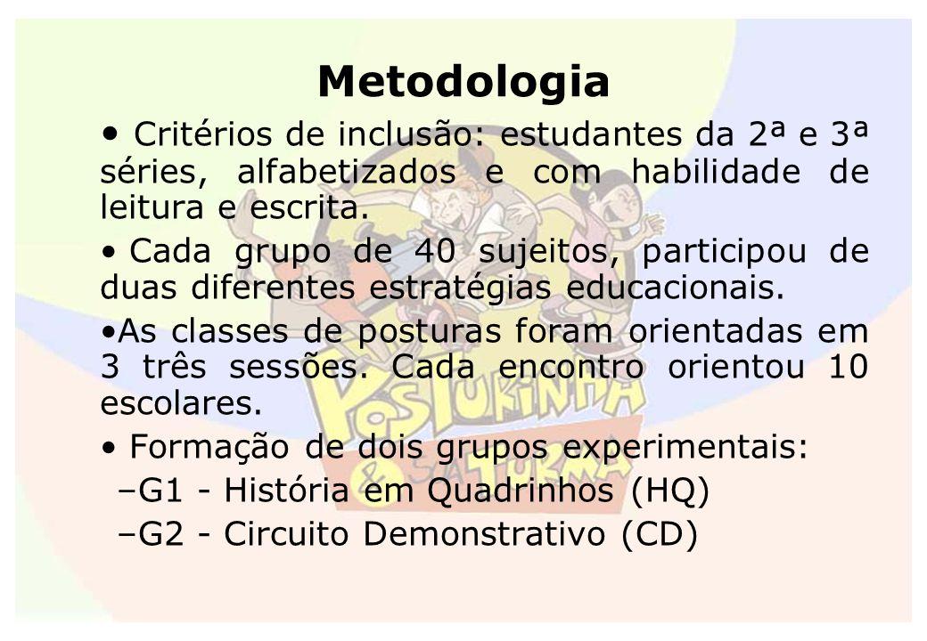 Metodologia Critérios de inclusão: estudantes da 2ª e 3ª séries, alfabetizados e com habilidade de leitura e escrita. Cada grupo de 40 sujeitos, parti